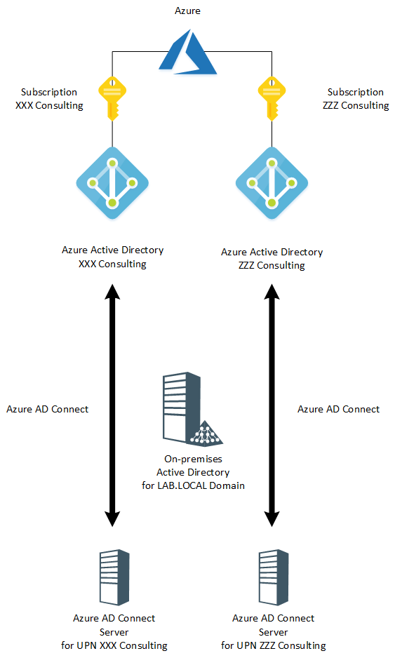 Azure AD Connect Step-By-Step Part-4 -